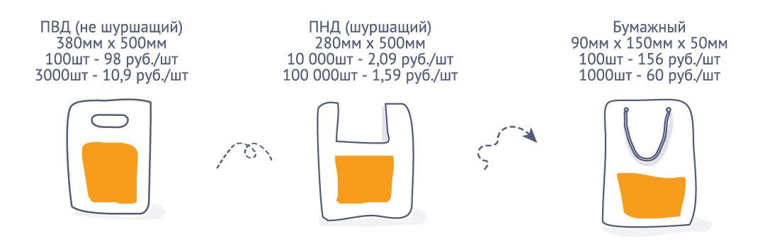Стоимость пакетов с печатью